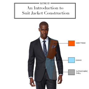 Constructing The Jacket